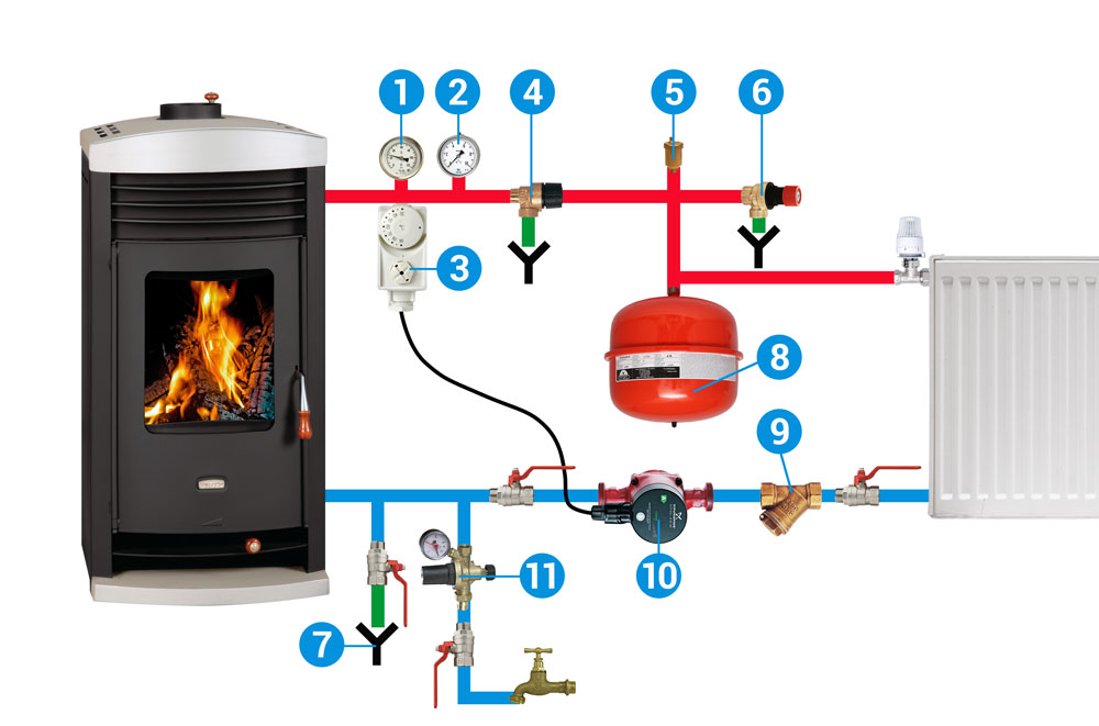 To work your heating system safely – PRITY